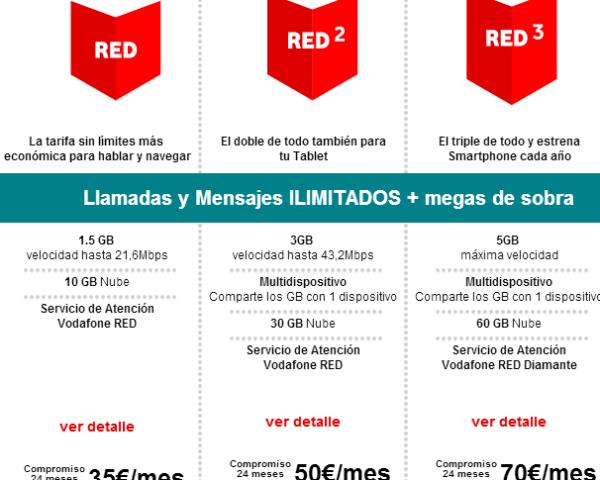 Números de teléfonos de atención al cliente Vodafone