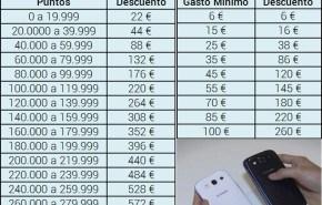 Los Precios del nuevo Samsung Galaxy III con Movistar