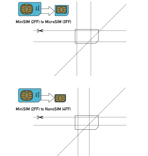 Como Cortar Una Tarjeta Sim a Microsim Cómo Cortar la Tarjeta Sim
