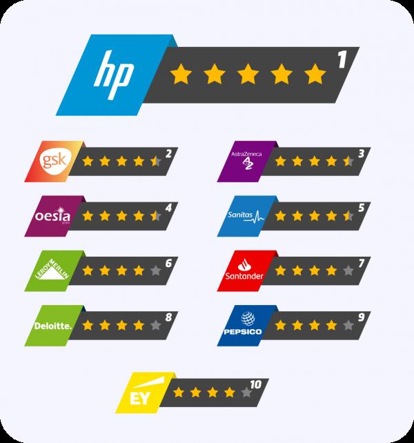 Ranking mejores empresas