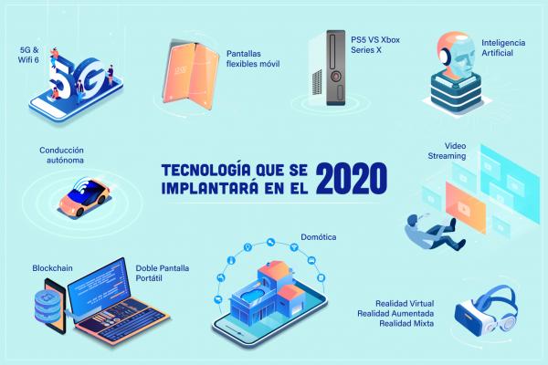 Tecnología para 2020