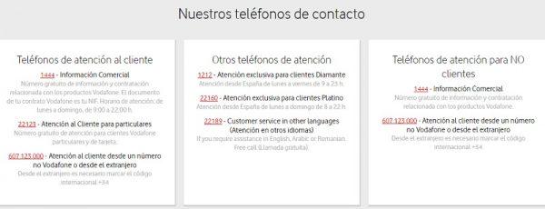 Teléfonos de contacto Vodafone