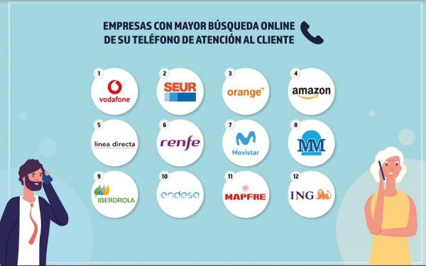 Teléfonos de empresas