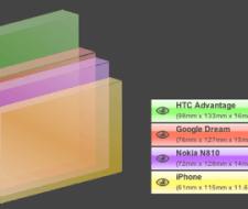 Google Dream, ¿Primer móvil con Android?